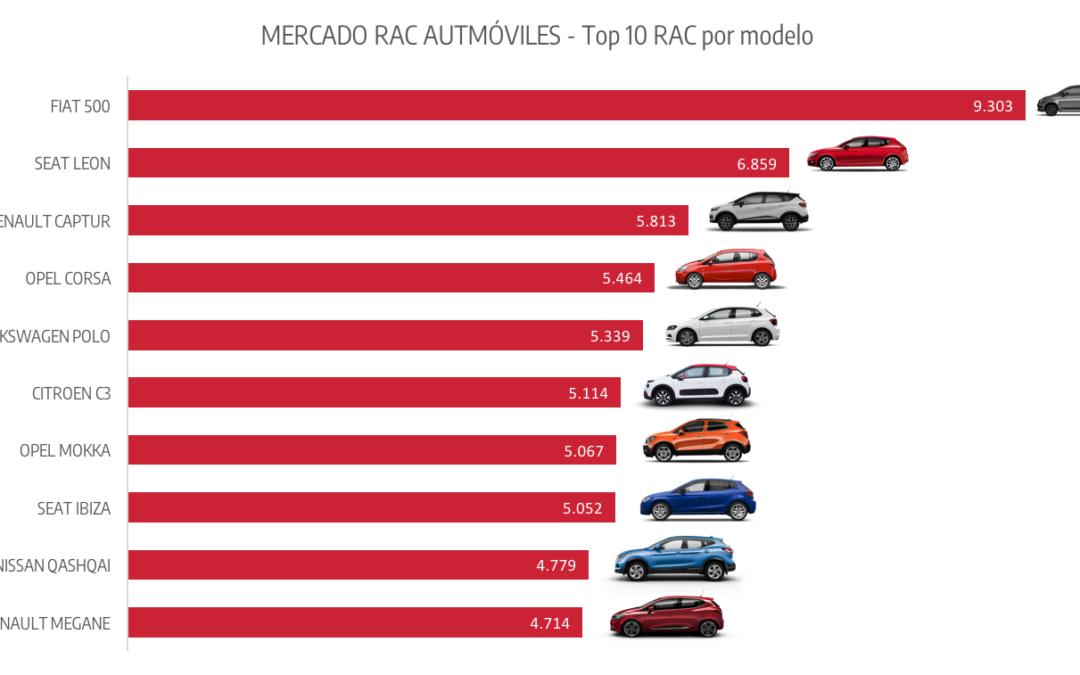 Los 10 coches más populares del Rent a Car