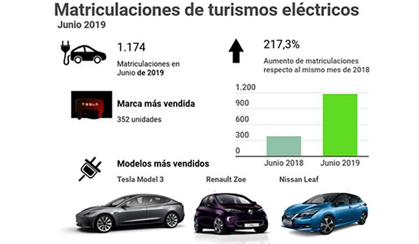 Más coches matriculados en el primer semestre de 2019 que en el mismo periodo de 2018