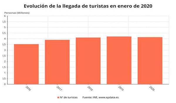 España recibió 4,1 millones de turistas extranjeros en enero, un 1.4% menos, aunque gastaron un 2.1% más