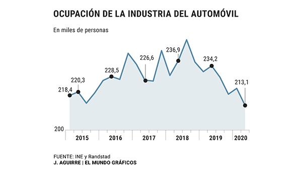 Tres de cada cuatro empresas de automoción han estado en ERTE
